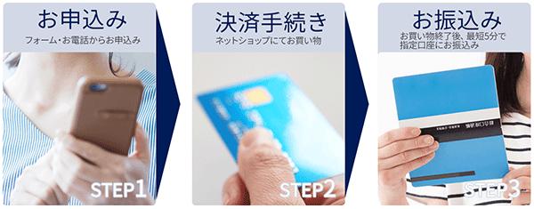 和光クレジットの現金化の流れ